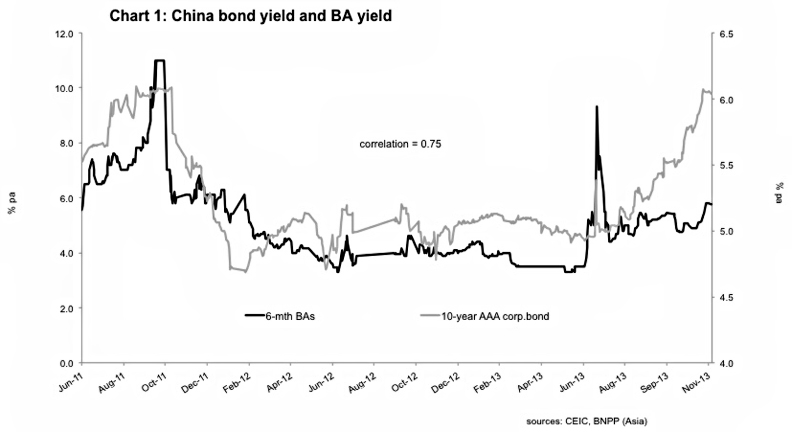 Chart 1 China Bond Yield and BA Yield