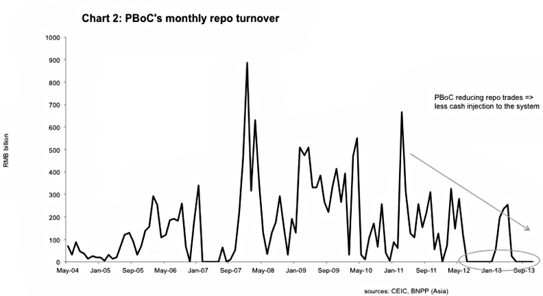 Chart 2 PBoCs Monthly Repo Turnover