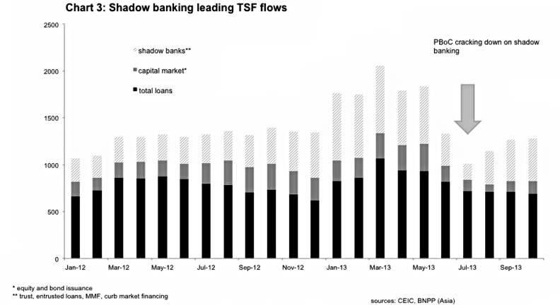 Chart 3 Shadow Banking Leading TSF Flows
