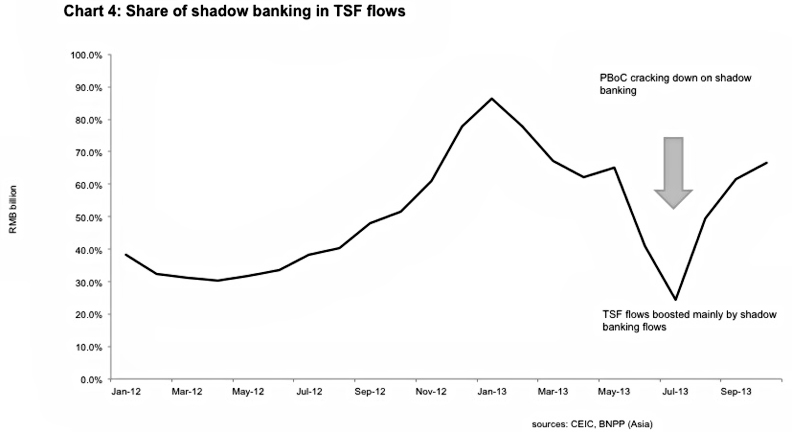 Chart 4 Share of Shadow Banking in TSF Flows