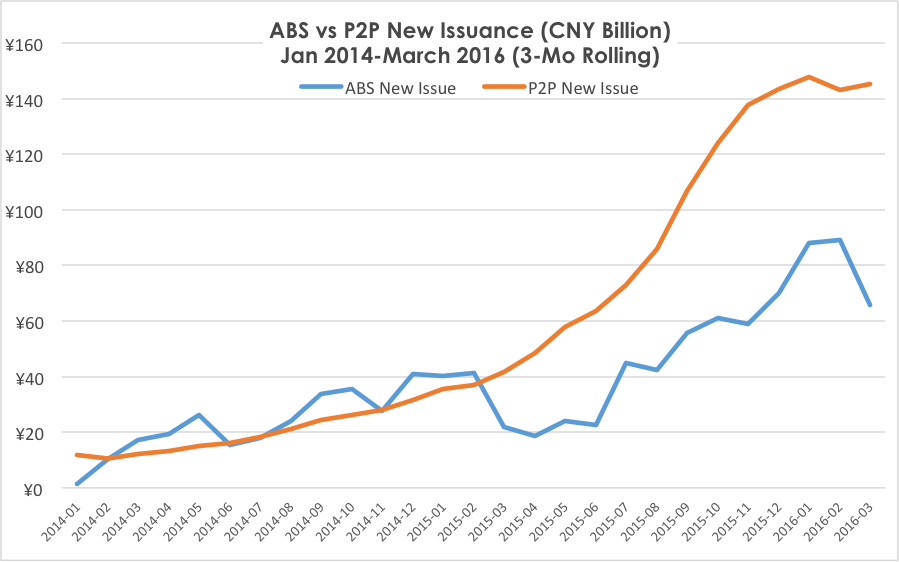 ABS vsP2P New Issuance