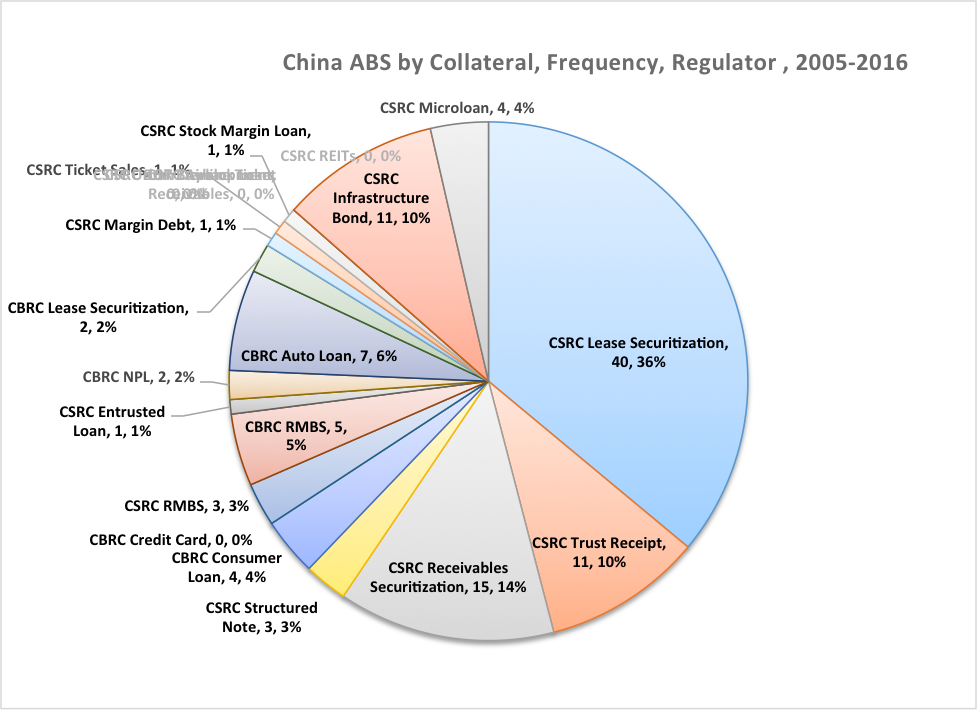 China ABS by Collateral Frequency Regulator